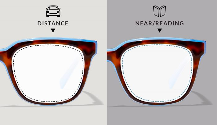Near versus Farsightedness