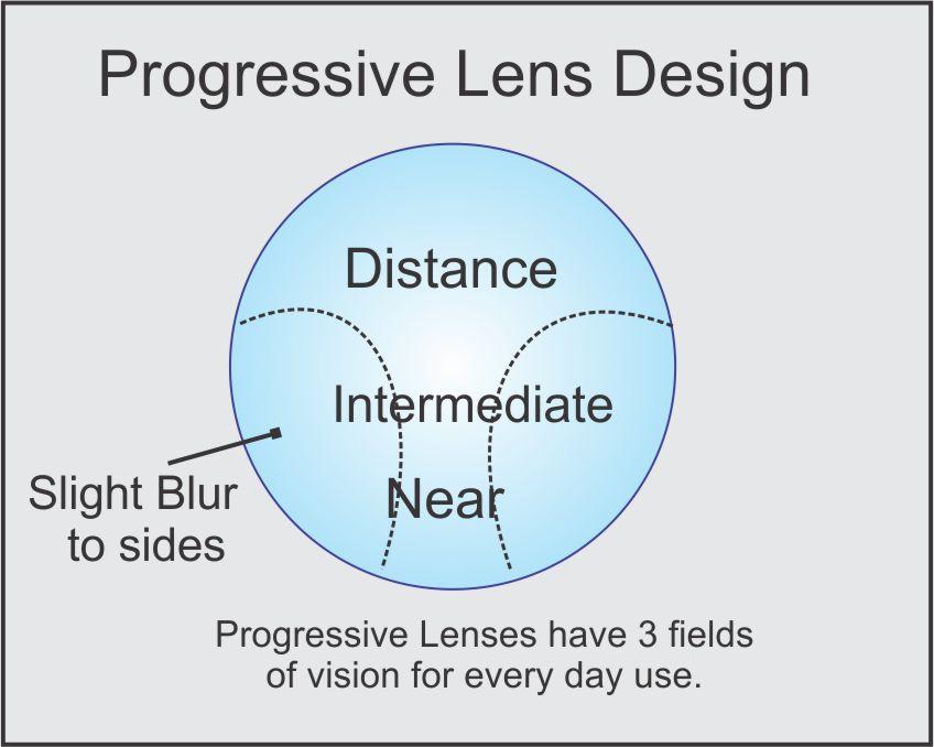 progressive-lens-design
